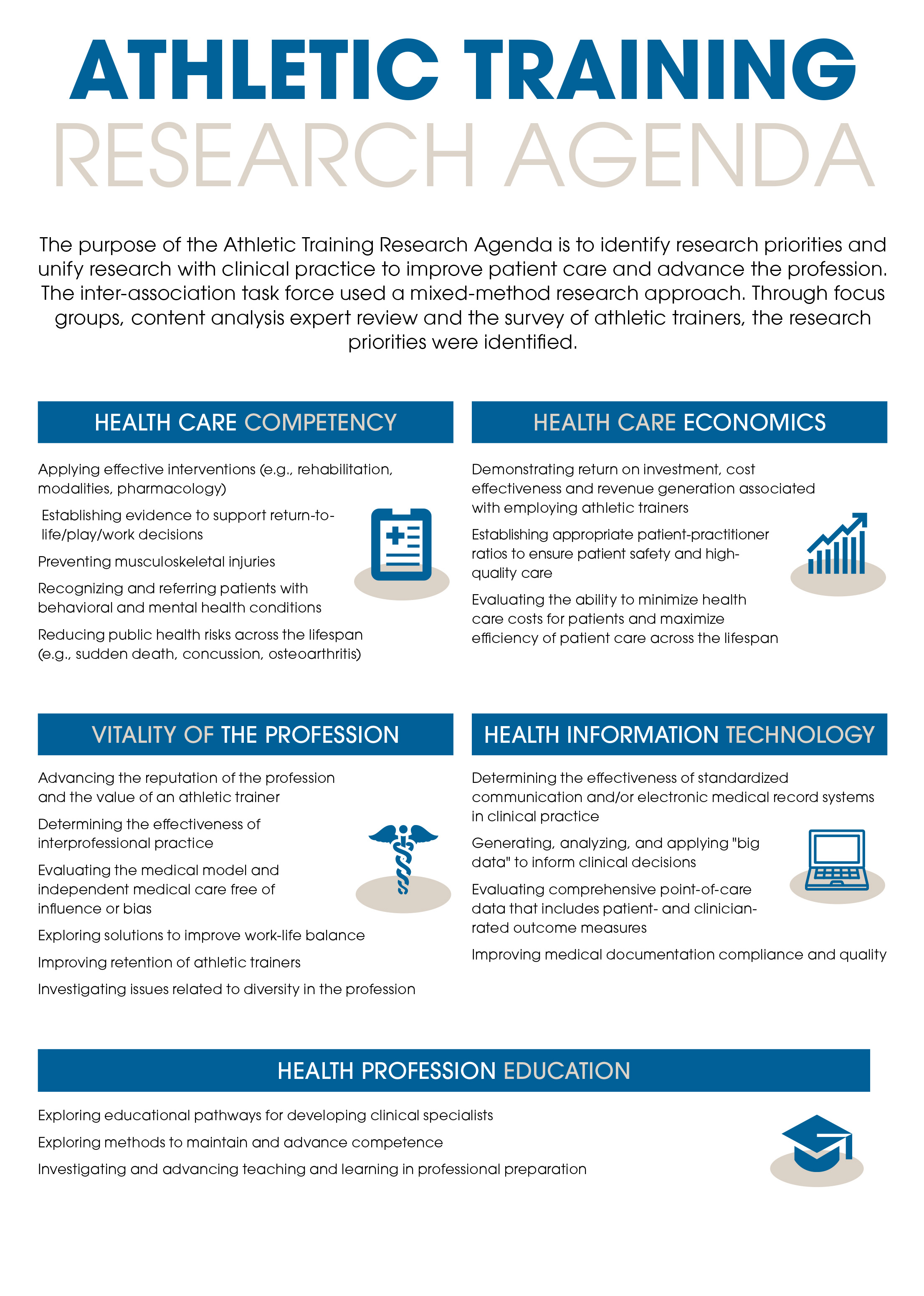 Athletic Training Research Agenda Infographic Handout